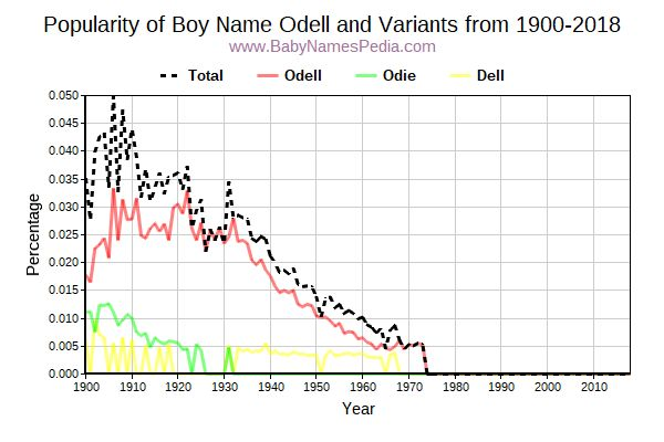 Variant Popularity Trend  for Odell  from 1900 to 2018