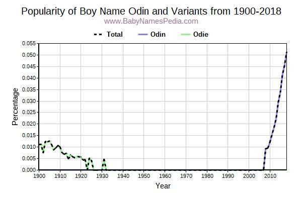 Variant Popularity Trend  for Odin  from 1900 to 2016