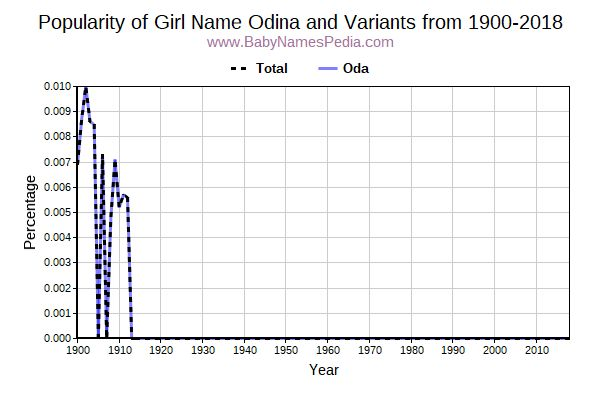 Variant Popularity Trend  for Odina  from 1900 to 2017