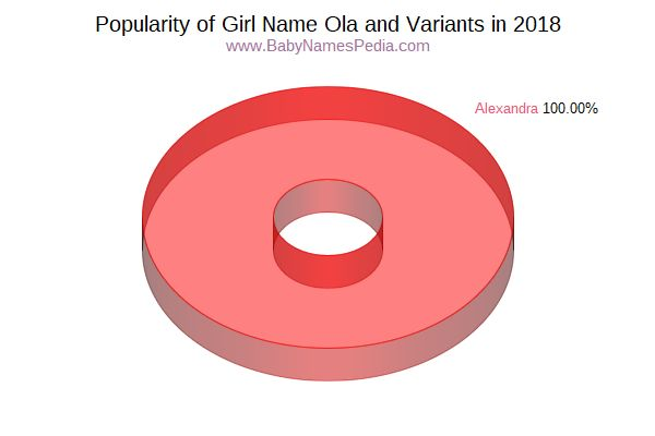Variant Popularity Chart  for Ola  in 2016