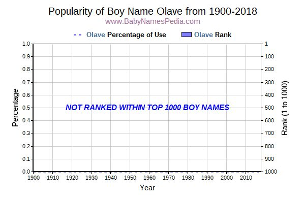 Popularity Trend  for Olave  from 1900 to 2018