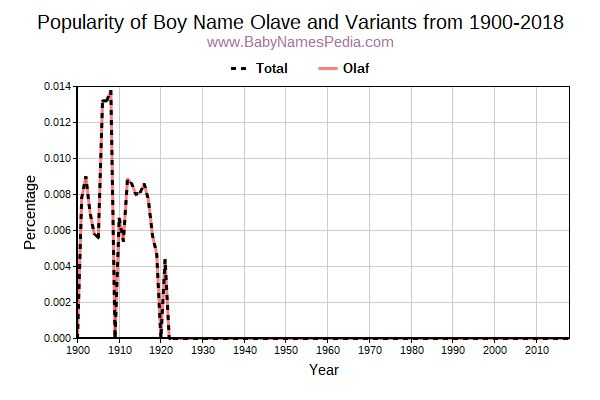 Variant Popularity Trend  for Olave  from 1900 to 2018