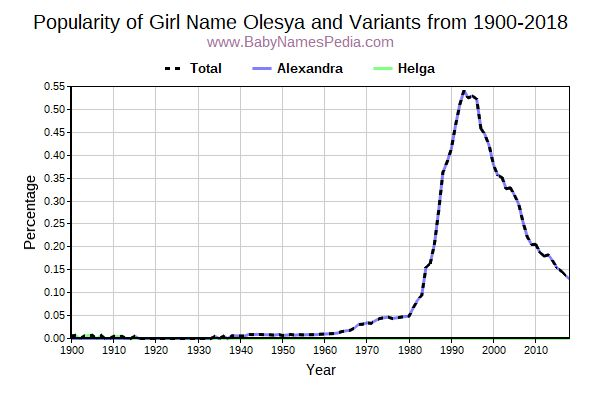 Variant Popularity Trend  for Olesya  from 1900 to 2015