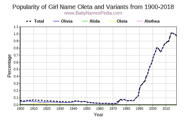 Variant Popularity Trend  for Oleta  from 1900 to 2018