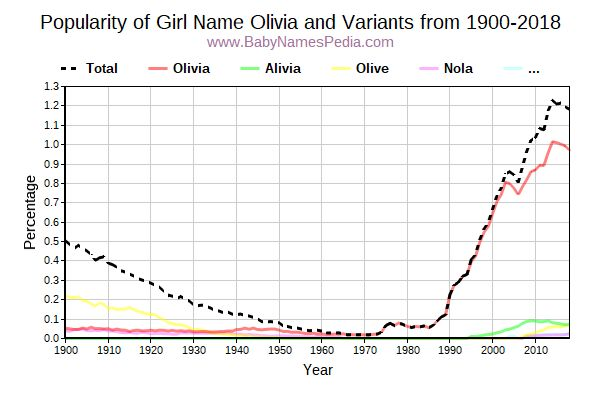 Variant Popularity Trend  for Olivia  from 1900 to 2016
