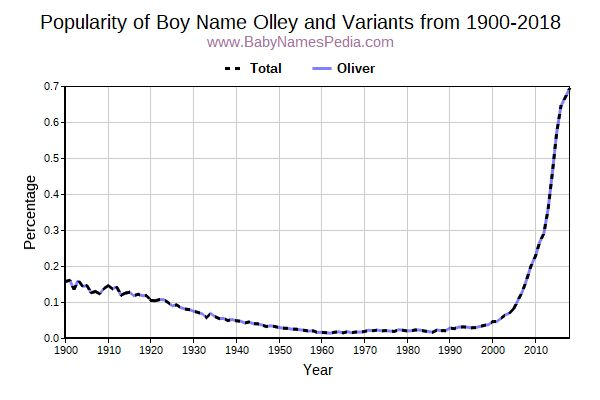 Variant Popularity Trend  for Olley  from 1900 to 2017