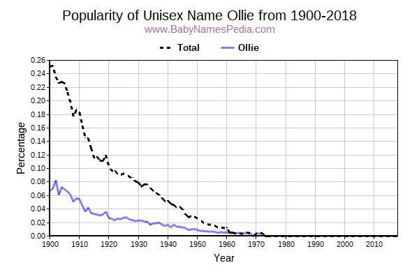 Unisex Popularity Trend  for Ollie  from 1900 to 2016