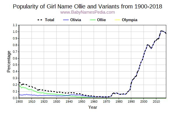 Variant Popularity Trend  for Ollie  from 1900 to 2016