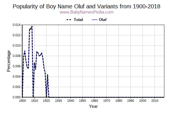 Variant Popularity Trend  for Oluf  from 1900 to 2017
