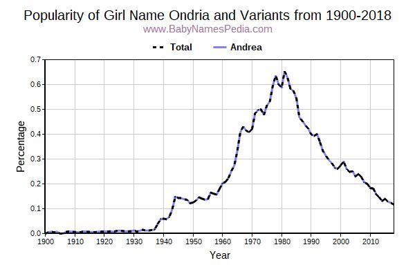 Variant Popularity Trend  for Ondria  from 1900 to 2018
