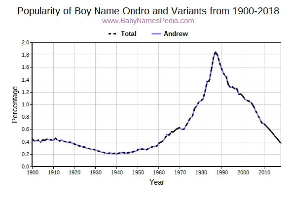 Variant Popularity Trend  for Ondro  from 1900 to 2015