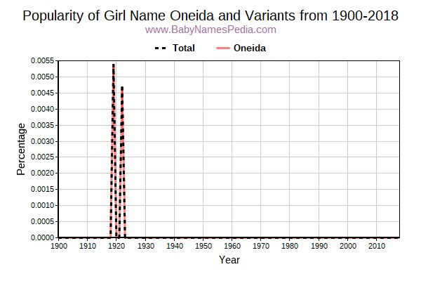 Variant Popularity Trend  for Oneida  from 1900 to 2015