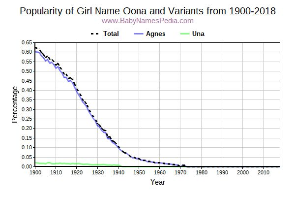 Variant Popularity Trend  for Oona  from 1900 to 2018
