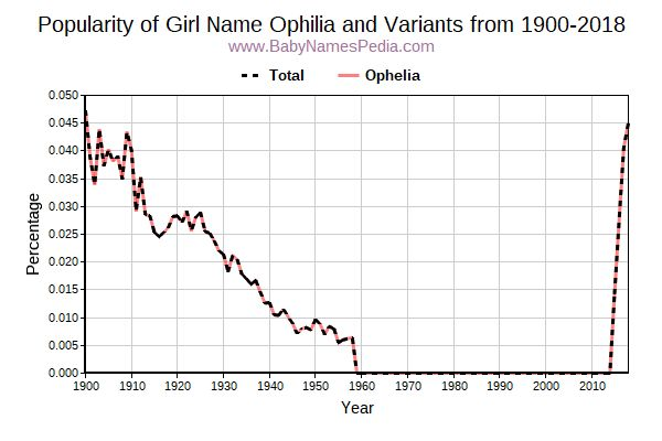 Variant Popularity Trend  for Ophilia  from 1900 to 2015