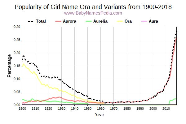 Variant Popularity Trend  for Ora  from 1900 to 2015