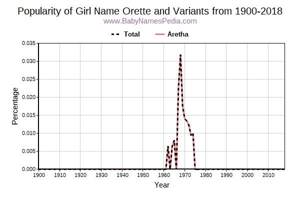 Variant Popularity Trend  for Orette  from 1900 to 2018