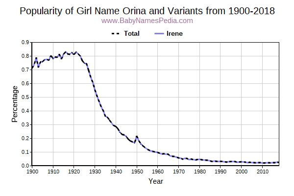 Variant Popularity Trend  for Orina  from 1900 to 2016