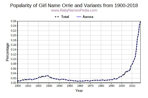 Variant Popularity Trend  for Orrie  from 1900 to 2017