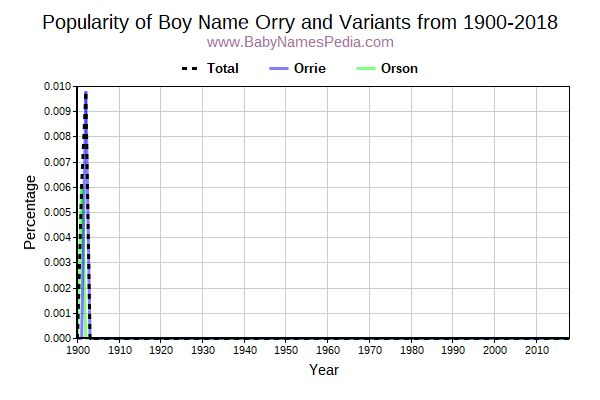 Variant Popularity Trend  for Orry  from 1900 to 2016