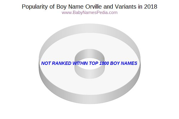 Variant Popularity Chart  for Orville  in 2015