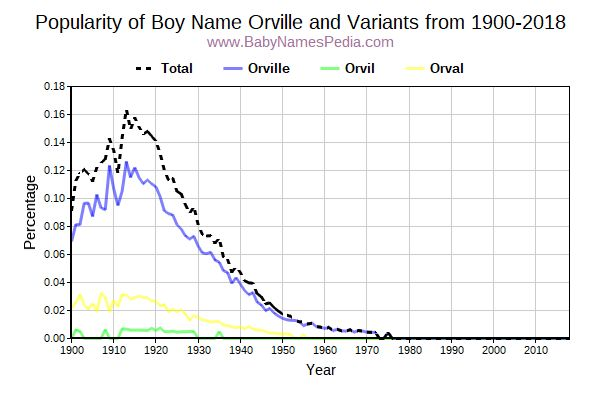 Variant Popularity Trend  for Orville  from 1900 to 2015