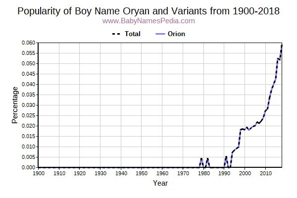 Variant Popularity Trend  for Oryan  from 1900 to 2018