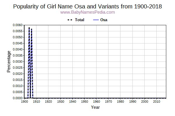 Variant Popularity Trend  for Osa  from 1900 to 2016