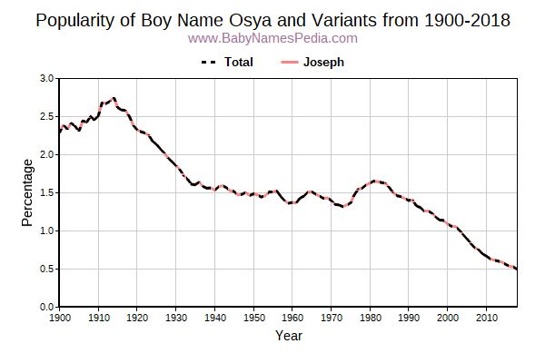 Variant Popularity Trend  for Osya  from 1900 to 2016