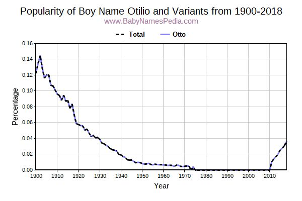 Variant Popularity Trend  for Otilio  from 1900 to 2016