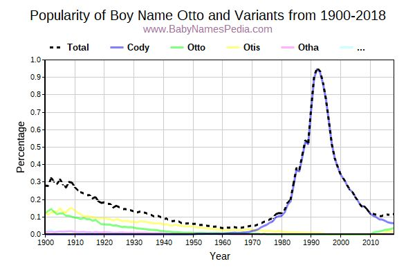 Variant Popularity Trend  for Otto  from 1900 to 2015