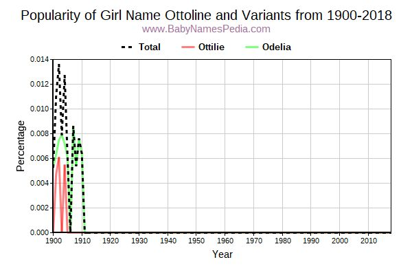 Variant Popularity Trend  for Ottoline  from 1900 to 2016