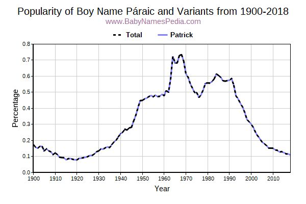 Variant Popularity Trend  for Páraic  from 1900 to 2015