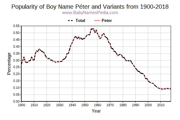 Variant Popularity Trend  for Péter  from 1900 to 2018