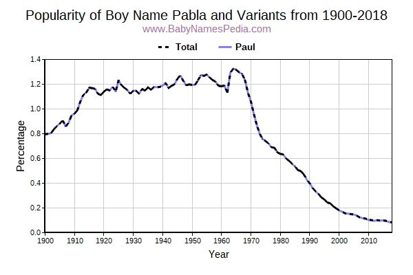 Variant Popularity Trend  for Pabla  from 1900 to 2017