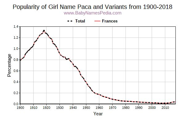 Variant Popularity Trend  for Paca  from 1900 to 2017