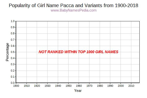 Variant Popularity Trend  for Pacca  from 1900 to 2015
