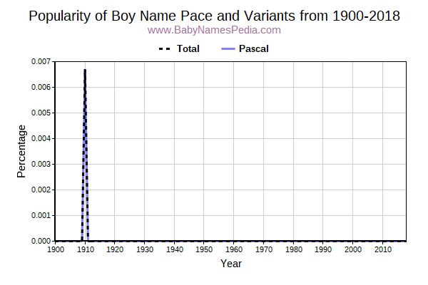 Variant Popularity Trend  for Pace  from 1900 to 2016