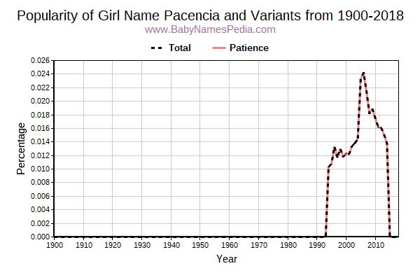 Variant Popularity Trend  for Pacencia  from 1900 to 2016