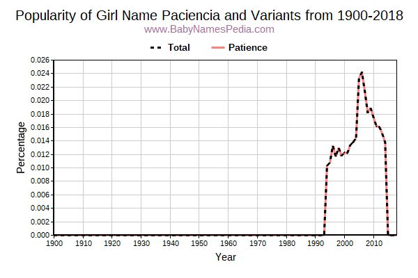 Variant Popularity Trend  for Paciencia  from 1900 to 2015