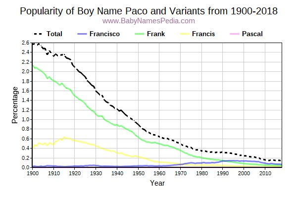 Paco - Meaning of Paco, What does Paco mean?