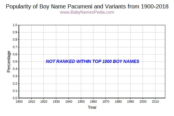Variant Popularity Trend  for Pacumeni  from 1900 to 2015
