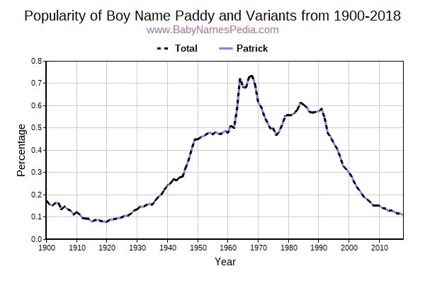 Variant Popularity Trend  for Paddy  from 1900 to 2016