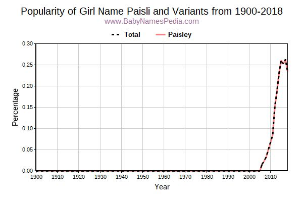 Variant Popularity Trend  for Paisli  from 1900 to 2018