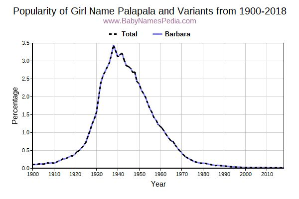 Variant Popularity Trend  for Palapala  from 1900 to 2015