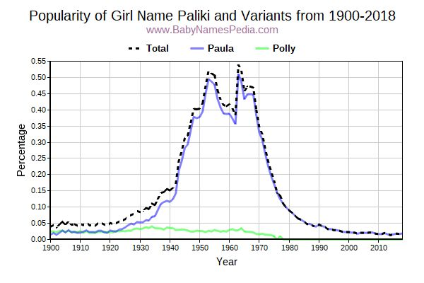 Variant Popularity Trend  for Paliki  from 1900 to 2018