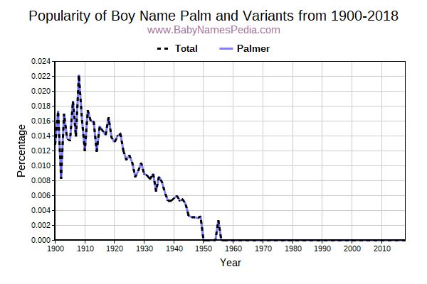 Variant Popularity Trend  for Palm  from 1900 to 2018