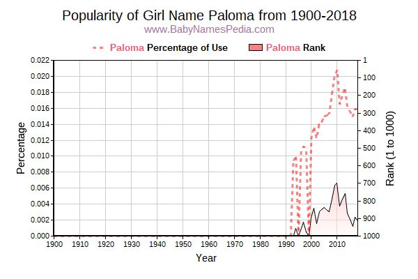 Popularity Trend  for Paloma  from 1900 to 2016