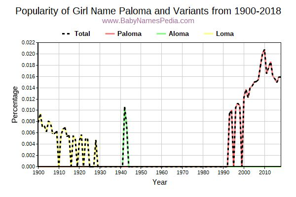 Variant Popularity Trend  for Paloma  from 1900 to 2016