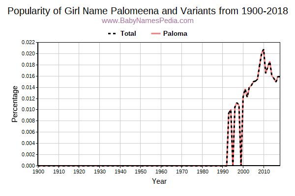 Variant Popularity Trend  for Palomeena  from 1900 to 2018