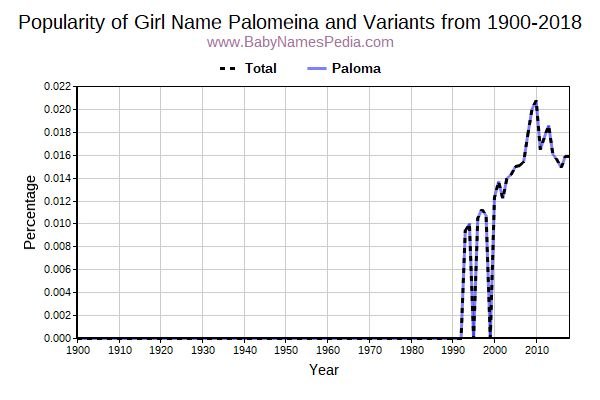 Variant Popularity Trend  for Palomeina  from 1900 to 2018